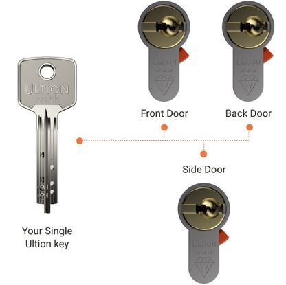 Ultion Lock Features